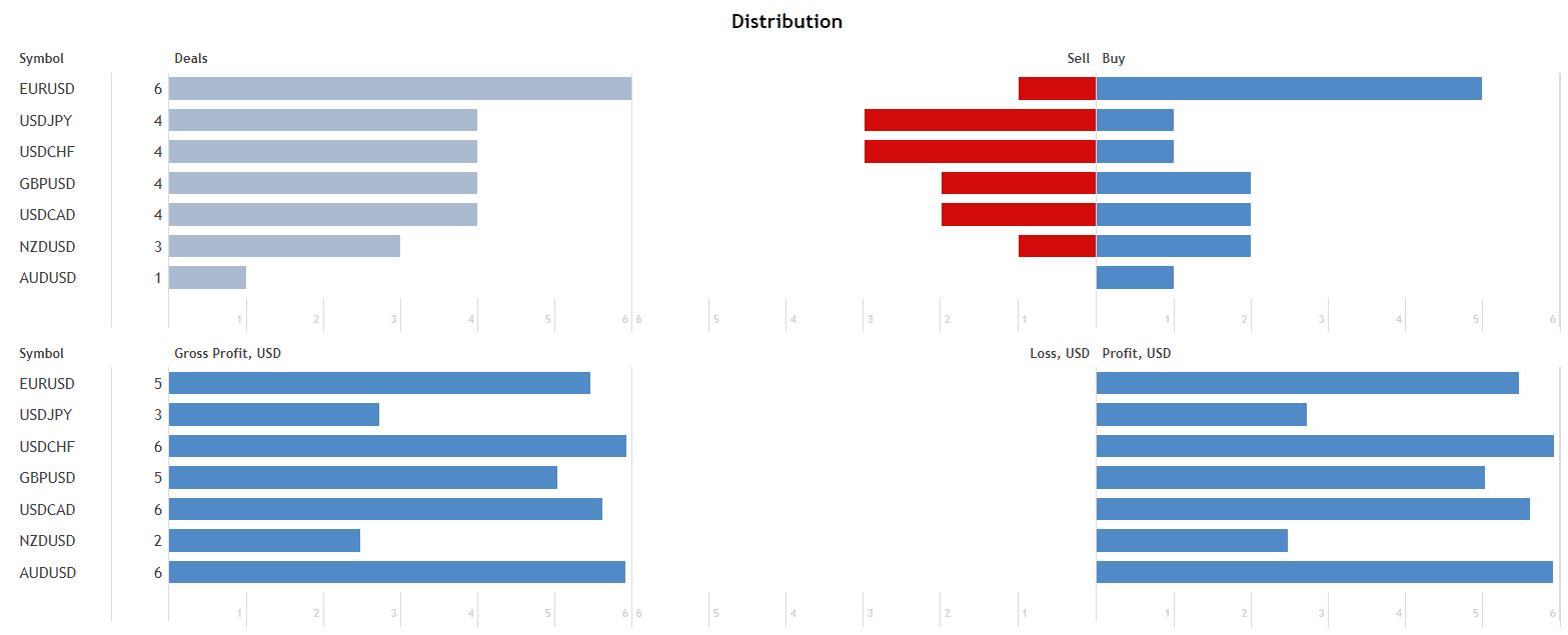 BlackQueen distribution