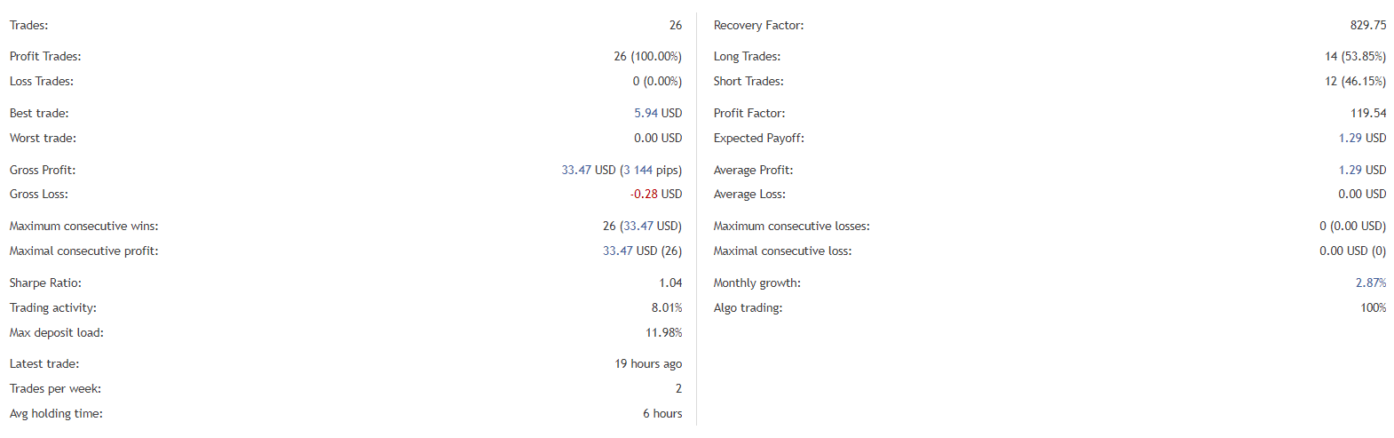 BlackQueen trading results