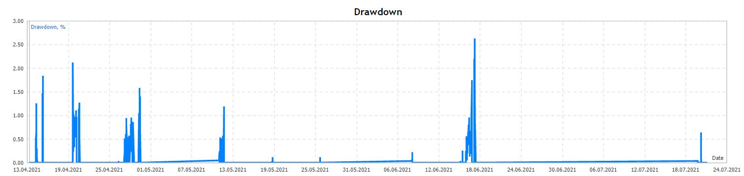 BlackQueen drawdown