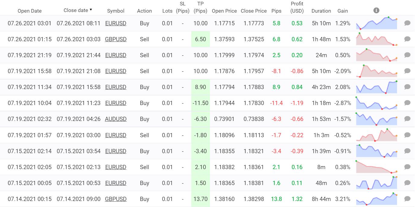 EA Smoke trading results
