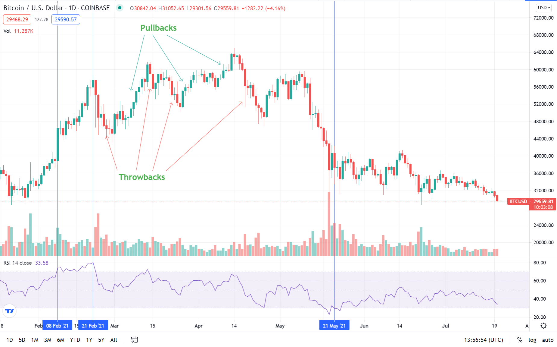 Throwbacks and Pullbacks in the BTC/USD in February 2021