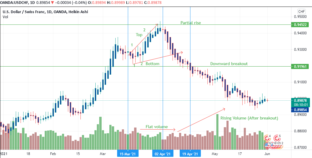 Partial Rise in the USD/CHF currency pair on March 15 through April 19, 2021