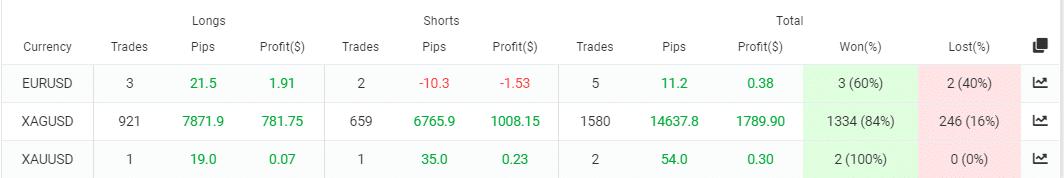 Galileo FX trading results
