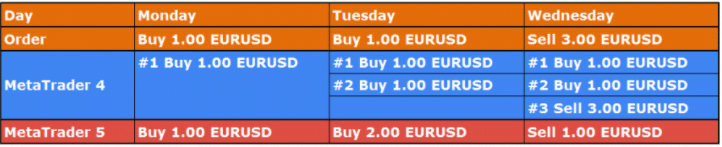 What are the differences between MQL4 and MQL5
