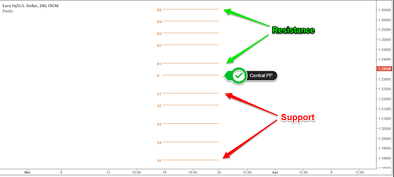 Pivot points (PP)
