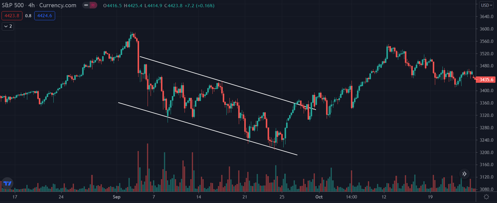 S&P500 Downtrend September 2020