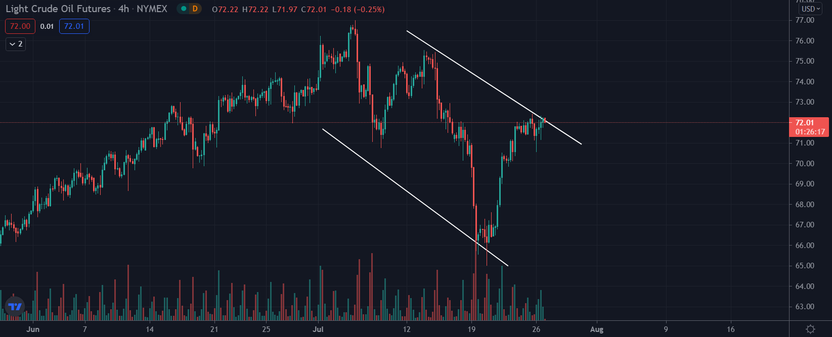 Crude Oil Futures downtrend July 2021