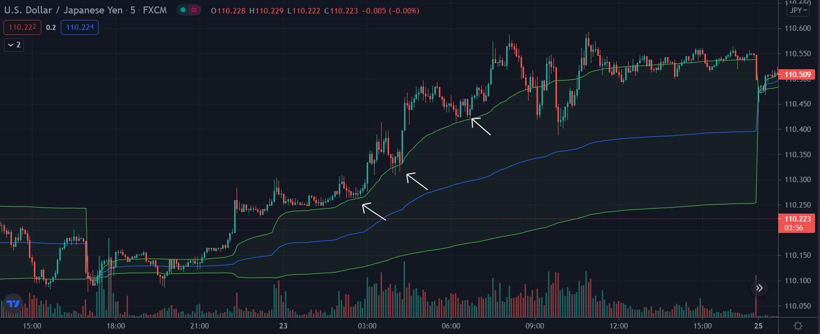Trading USDJPY using VWAP