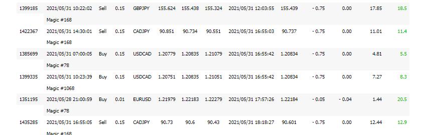 The trading history on FXBlue.