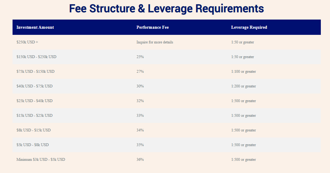 The fee structure of AVIA.