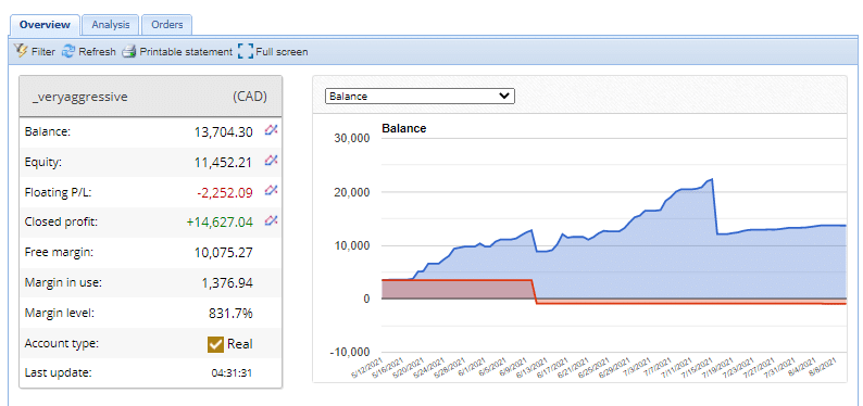 AVIA Trading results
