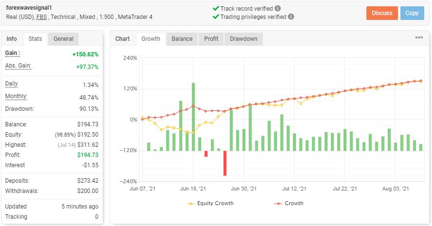 Chart displaying the trading statistics of BuySellSeries EA.