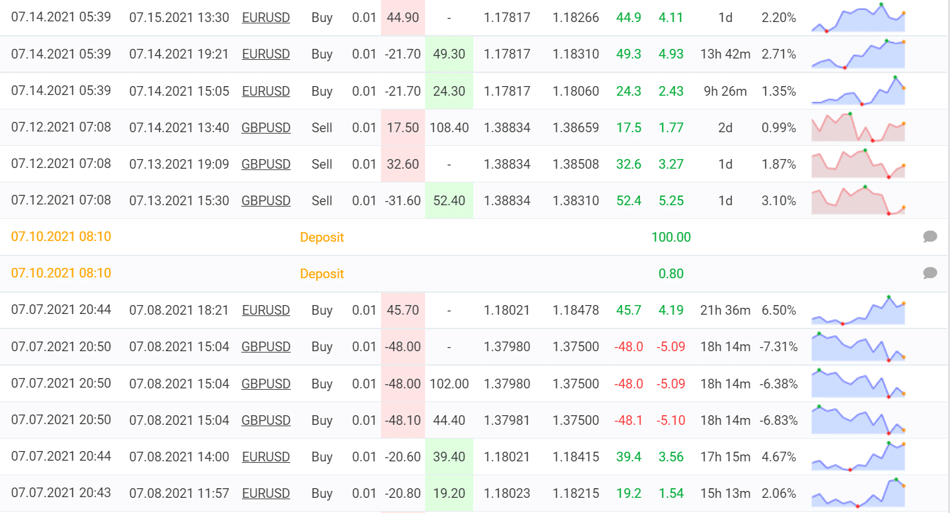 Trades performed by Divergence.