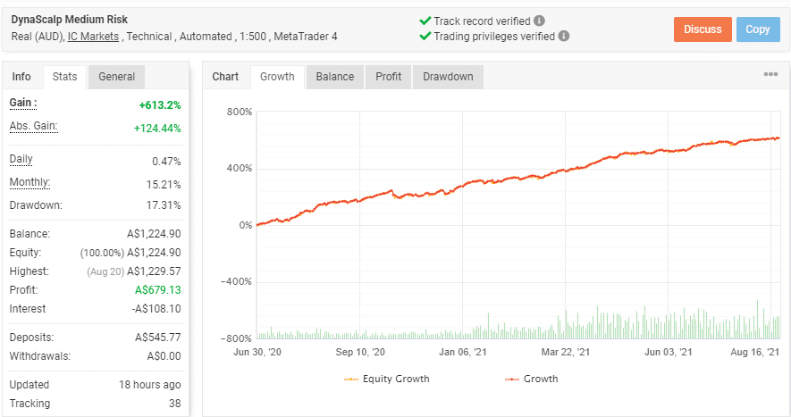 Growth chart for the real account trading results of DynaScalp.