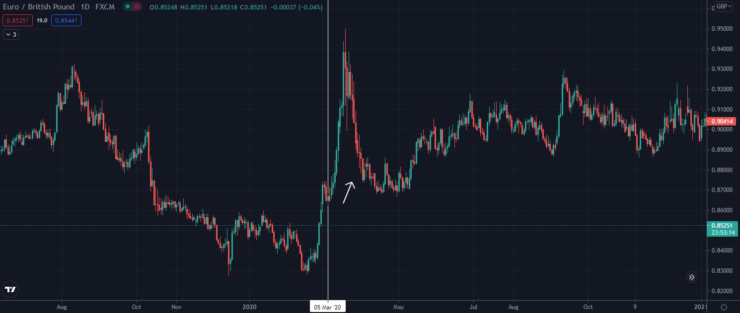 EURGBP spikes March 2020 crash