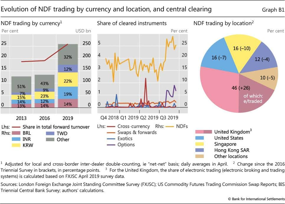 Evolution of NFD trading by currency, location and central clearing