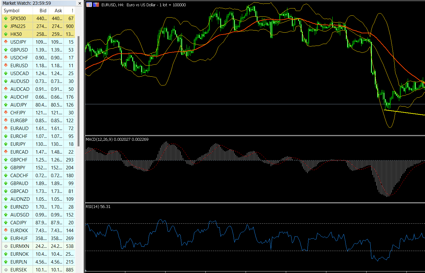 Spreads of key currency pairs