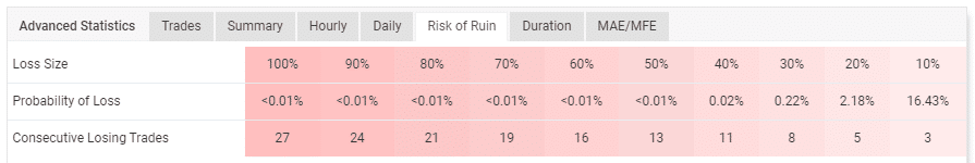 Table showing the account's risk of ruin.