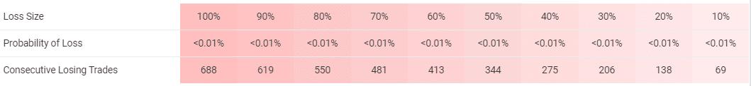 Klondike trading risks' table.