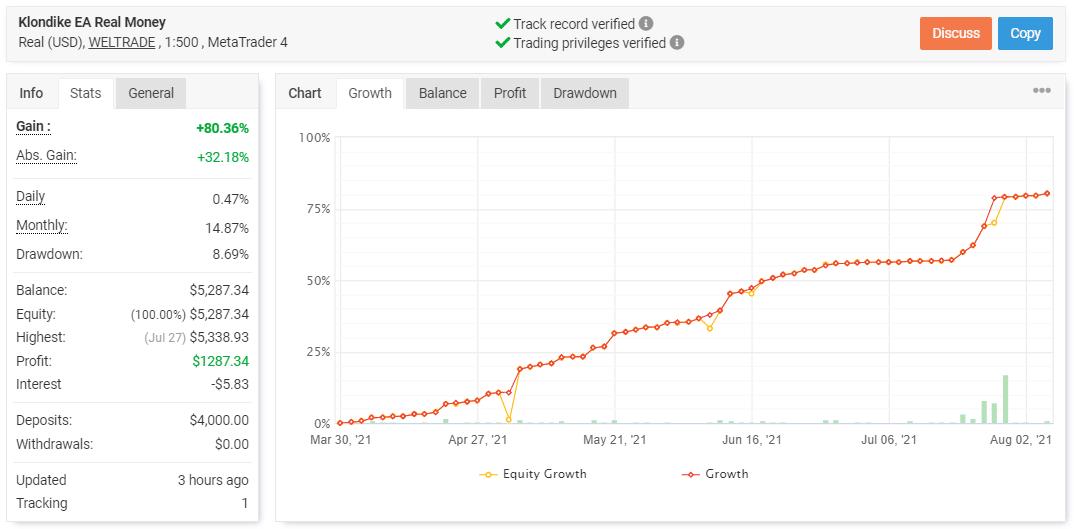 Klondike trading results.