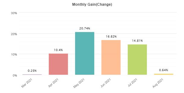 Klondike monthly gain charts.