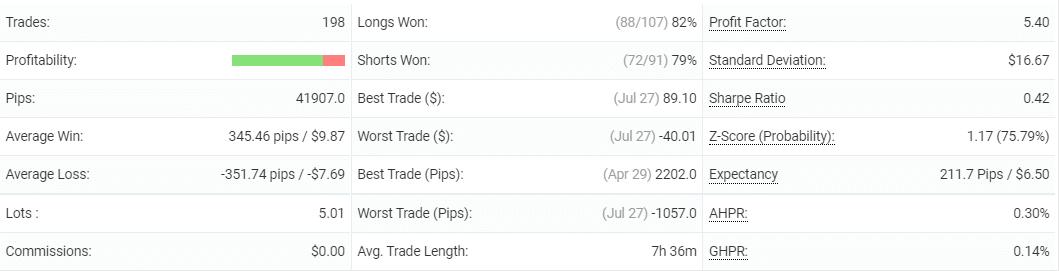 Klondike table displaying the trading profitability.