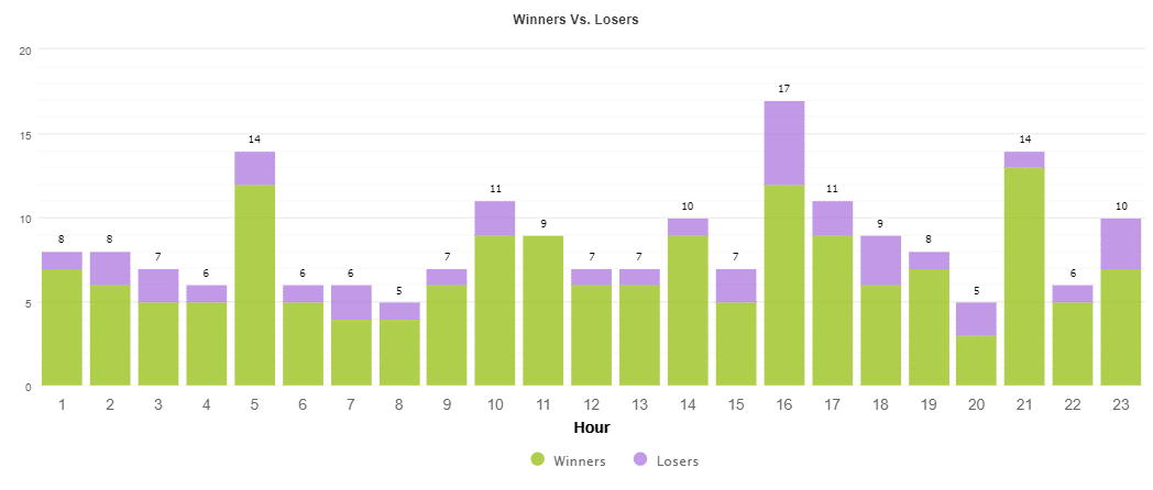 Klondike houry results.
