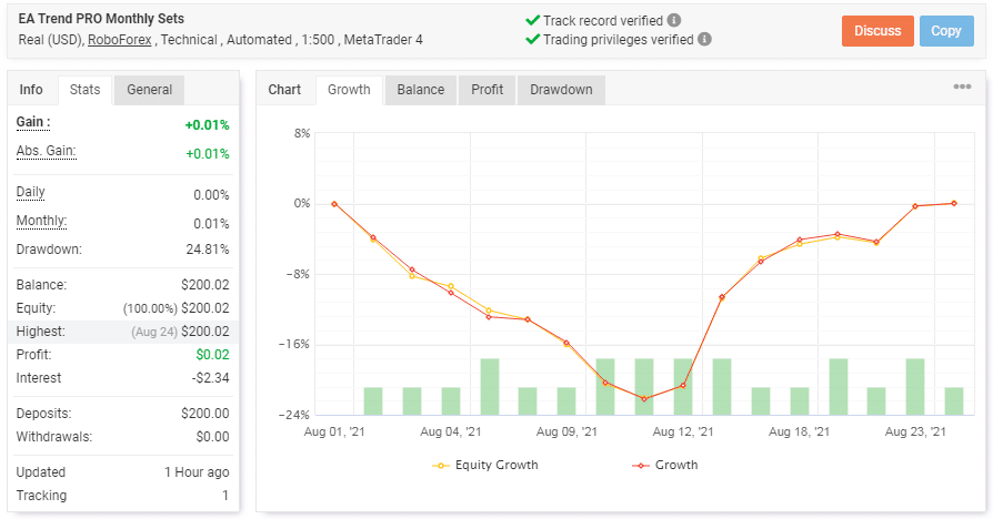 Chart showing the trading results of PipFinite EA Trend PRO.