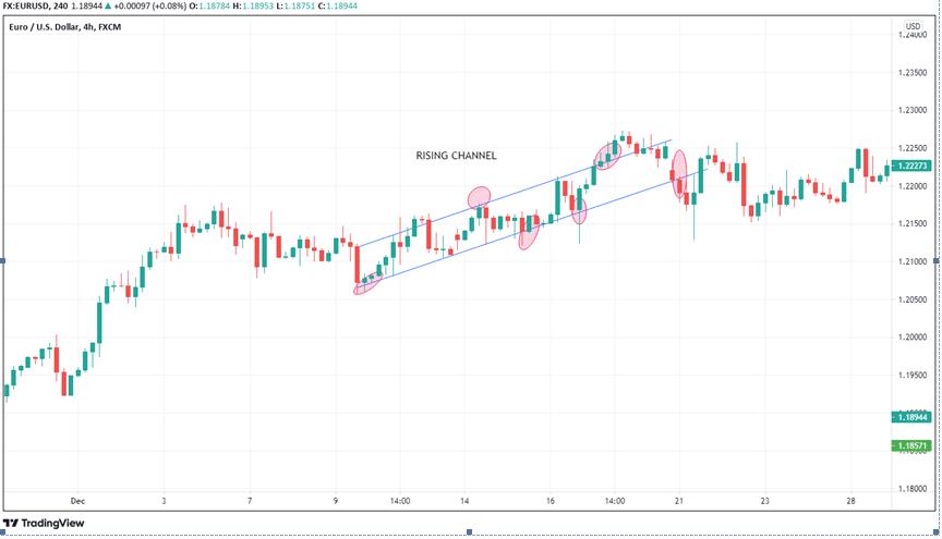 4-hour EURUSD price chart