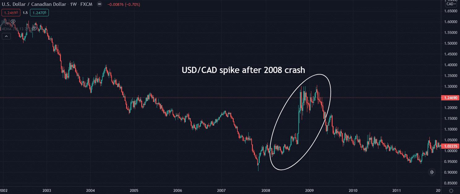USDCAD spike after 2008 crash