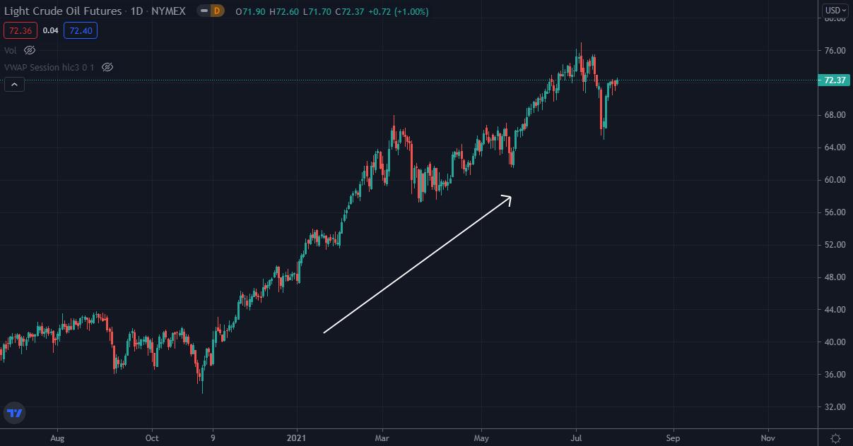 Crude oil futures uptrend 2020-2021