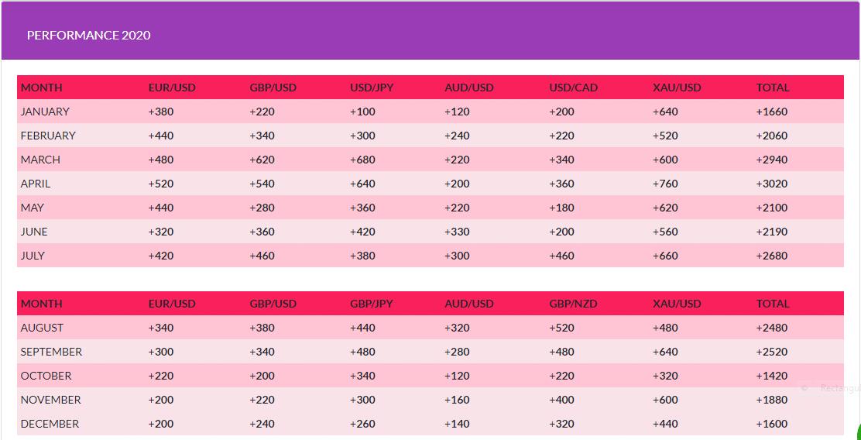 FX Profit Pips' past performance.