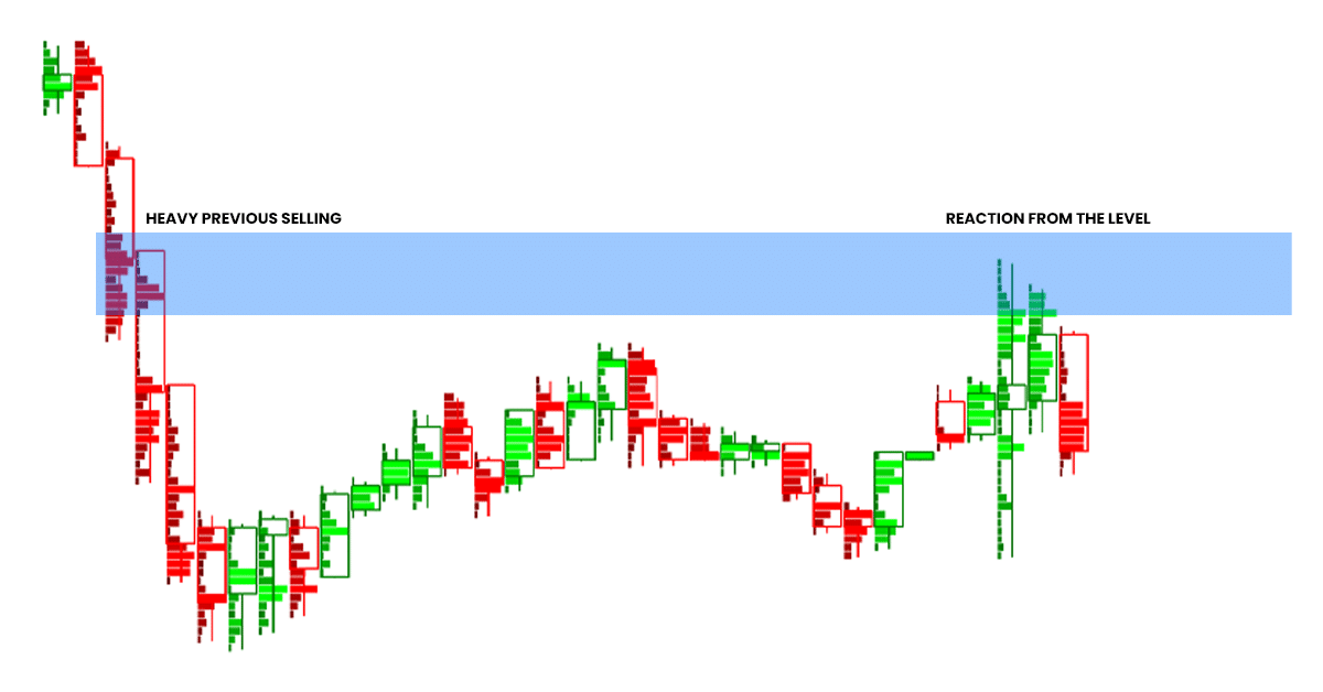 The illustration, showing volume profile and how it helps to identify the resistance level.