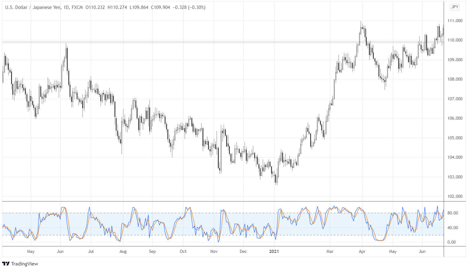 Stochastic Oscillator that is plotted in the daily chart.