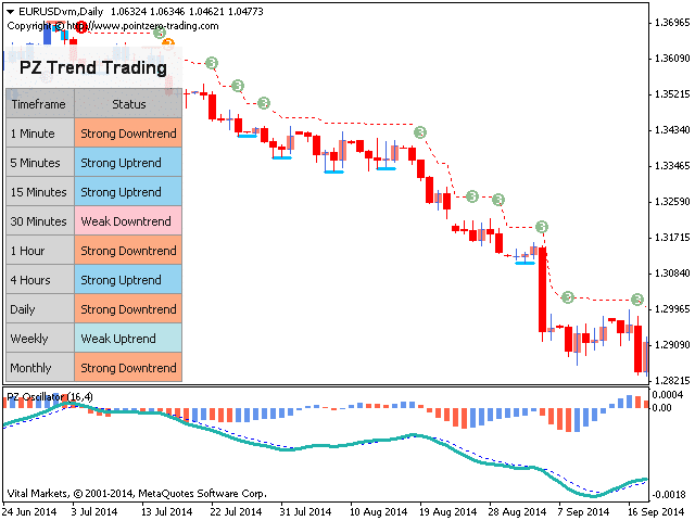 PZ Trend Trading performance on the chart.