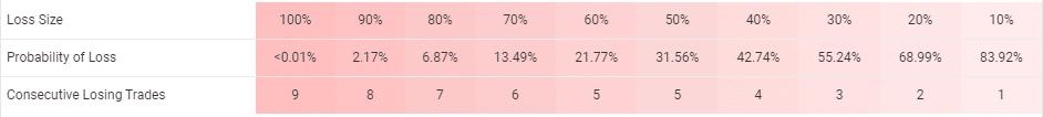 PZ Trend Trading risks