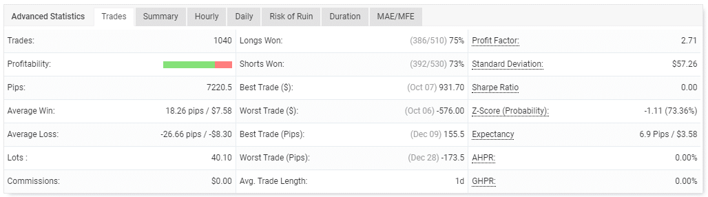 Trading performance of the trades done.