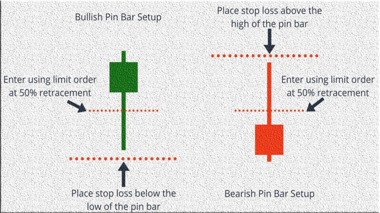 A picture showing retracement entry strategy setup
