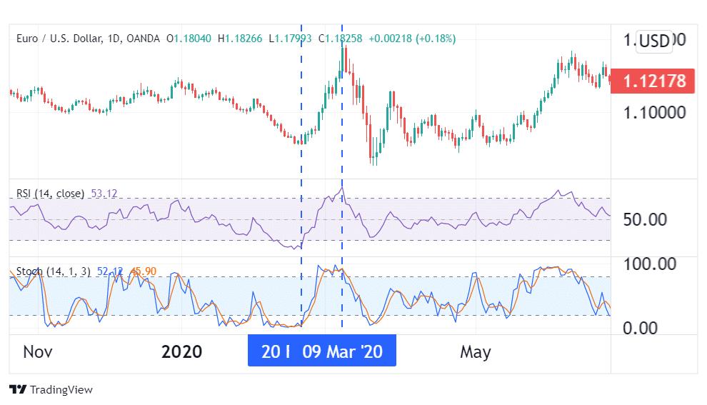 EUR/USD 1 hour chart.