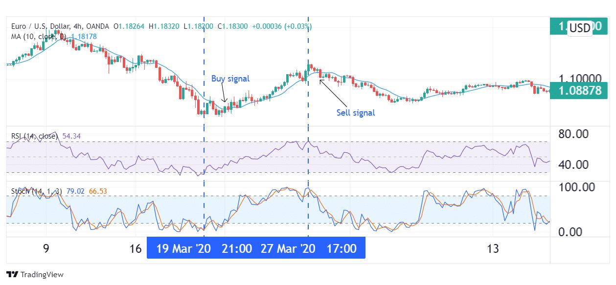 4-hour EUR/USD chart.