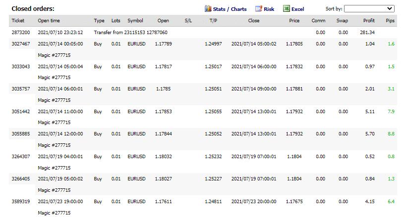 Trading history on FXBlue.
