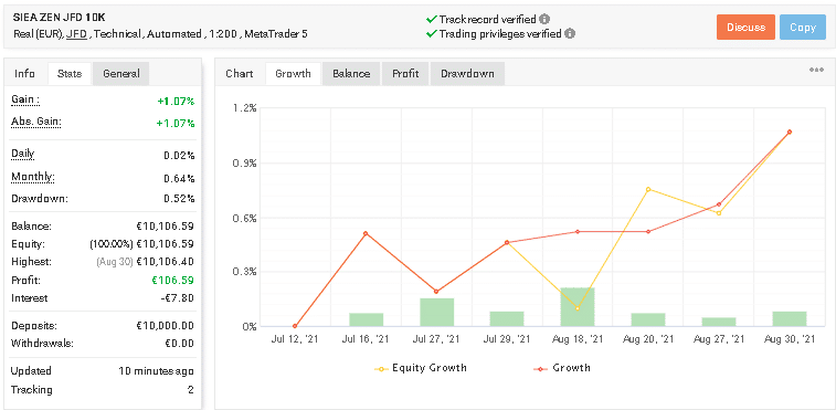 Growth graph revealing performance of SIEA Zen along with the trading stats
