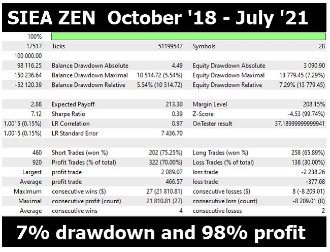 Backtesting report for SIEA Zen.