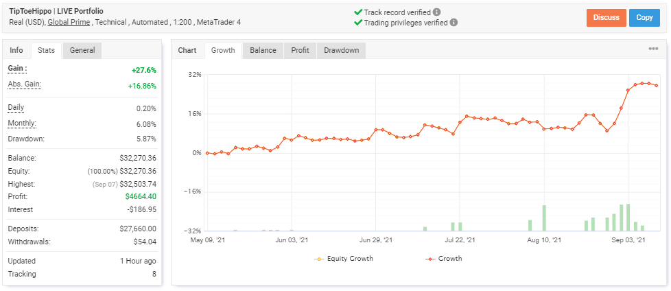 Trading performance tracking.