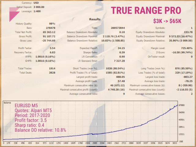 Backtesting result for True Range Pro.