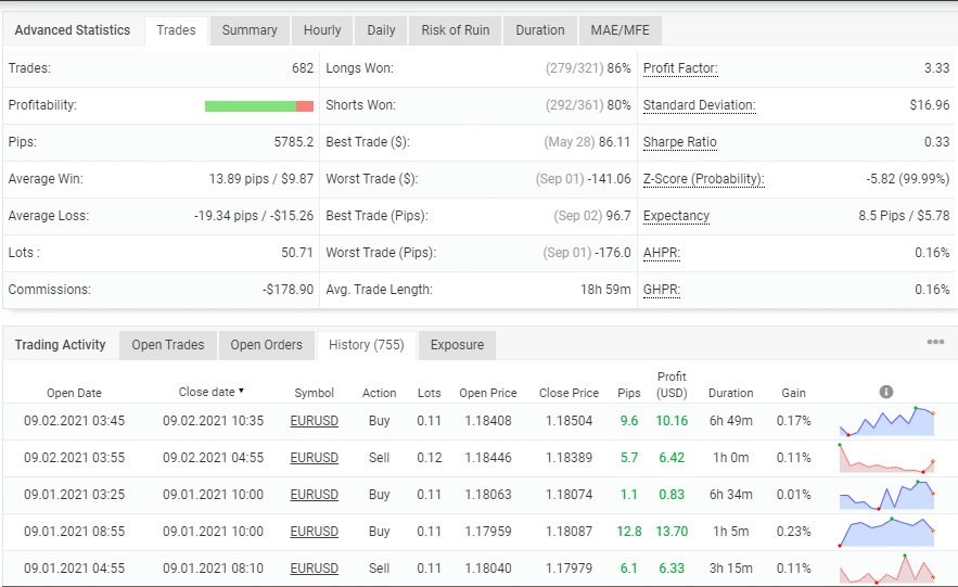 Advanced stats of real trading results for True Range Pro.