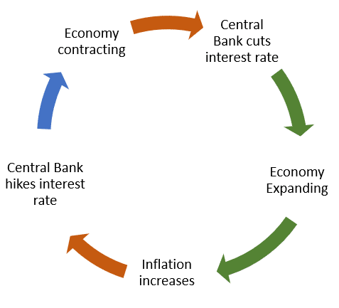 Image showing the different interest rate cycles