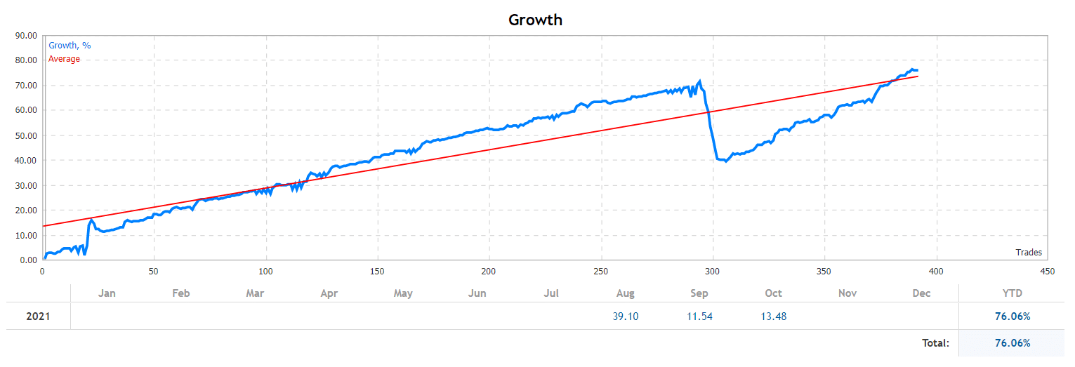Growth chart.