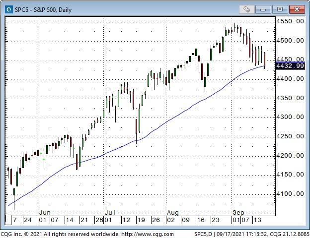 Chart showing 200-MA affirming uptrend