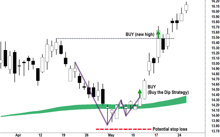 Image showing where to place stop-loss when buying the dip